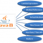 Attractive features in Java SE 8u 40
