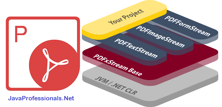In .Net/Java PDF Apis By JPI