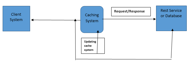 system diagram with caching layer